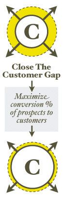 Close the Customer Gap