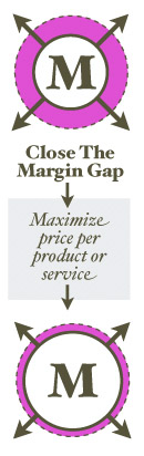 Close the Margin Gap